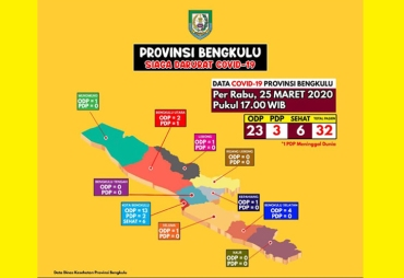 Update Data Covid-19 di Bengkulu